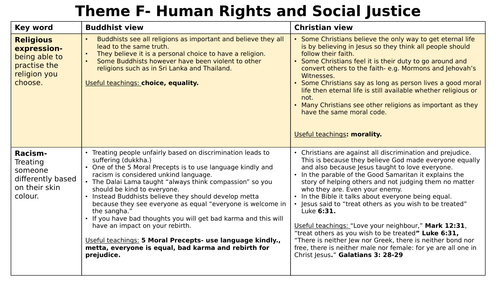 AQA Theme F Religion, Human Rights and Social Justice Cheat Sheet- Buddhism and Christianity