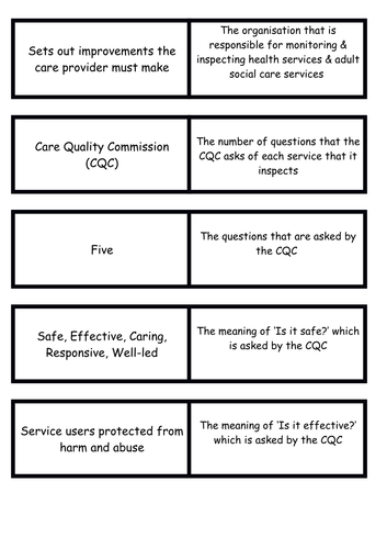Roles of Organisations (CQC) regulating service Health & Social Care Level 3 Unit 2 Learning Aim B4