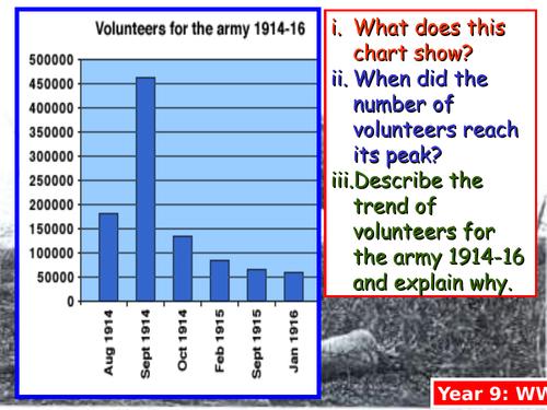 WWI Conscription and Conscientious Objectors