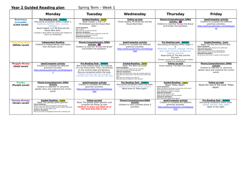 Guided Reading plan - Year 2 Spring term