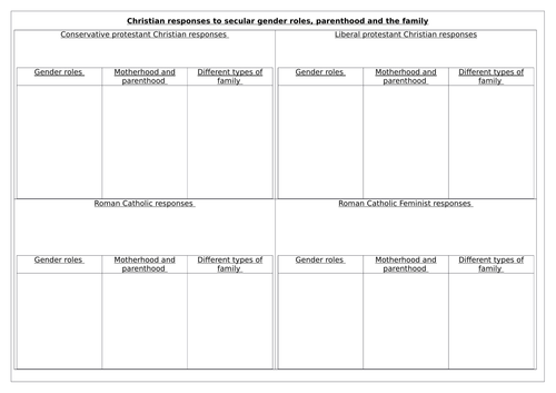 NEW OCR RELIGIOUS STUDIES A LEVEL 2016: GENDER AND SOCIETY LESSON 4: CHRISTIAN RESPONSES