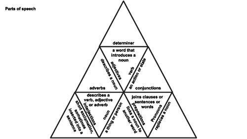 Grammar Fish and Parts of Speech Pyramid