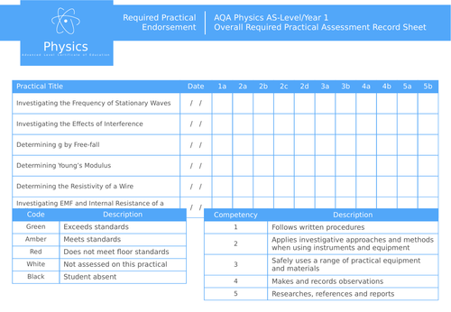 AQA A-Level GCE Physics | Required Practical Endorsement | Overall Assessment Record Sheet