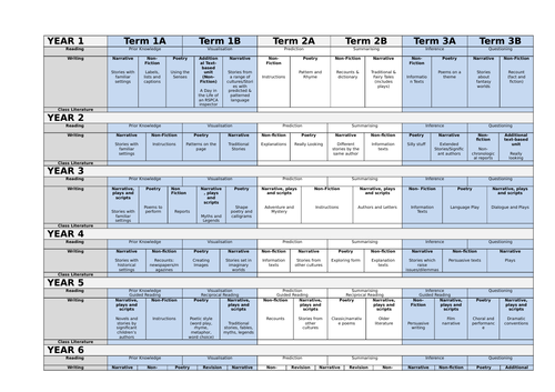 'Whole School' Curriculum Plans for English (Years 1 - 6)
