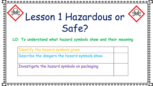 7F Acids and Alkalis Hazardous or safe?