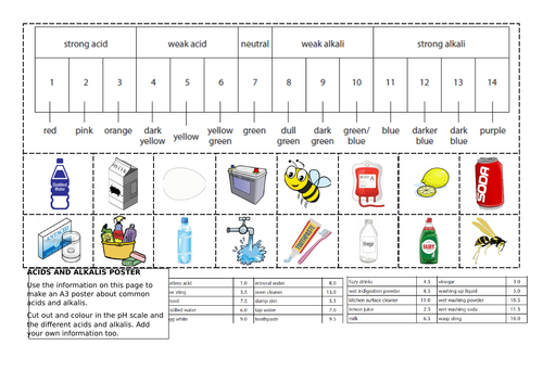 Acids and Alkalis - create a poster (ideal for cover)