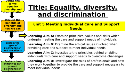 UNIT 5 Meeting Individual Care and Support Needs- Intro to Equality, Diversity and Discrimination