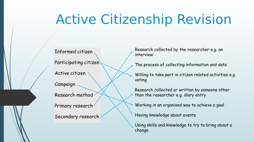 AQA Active Citizenship GCSE Summary Revision Sheet and PowerPoint