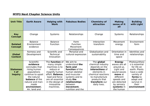 MYP3 Science Curriculum Scope & Sequence