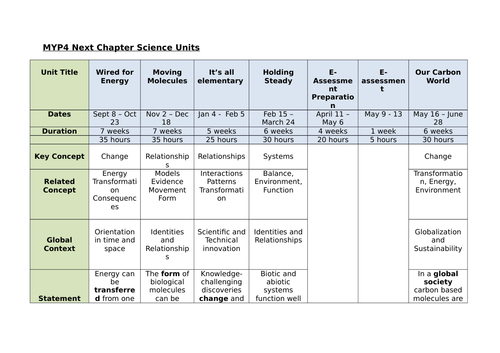 MYP4 Science Curriculum Scope & Sequence