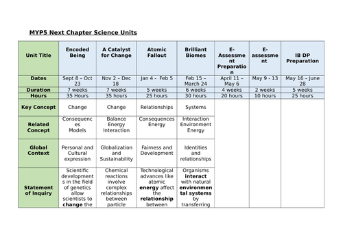 MYP5 Science Curriculum Scope & Sequence