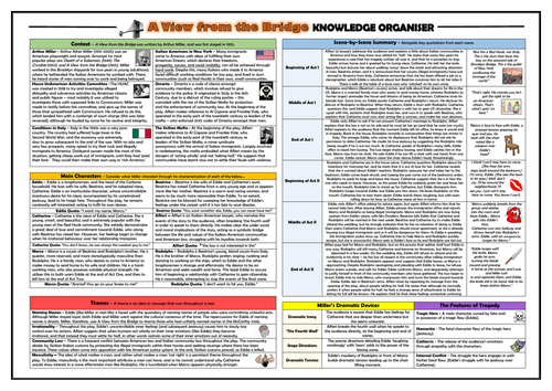 A View from the Bridge Knowledge Organiser/ Revision Mat!