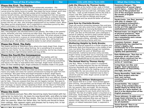 Tess of the D'urbervilles A-Level Knowledge Organiser
