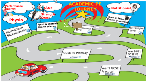 Academic PE pathway display with careers