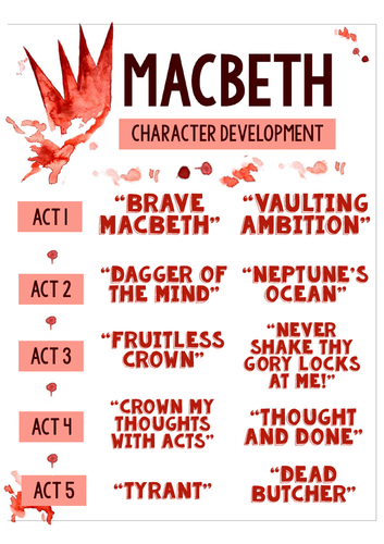 Macbeth: Character Key Quotes Posters