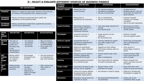 NQF BTEC Business National: Personal & Business Finance Unit 3 Knowledge Organisers Revision Pack