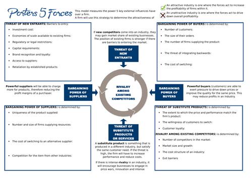 External Influences - Porters 5 Forces