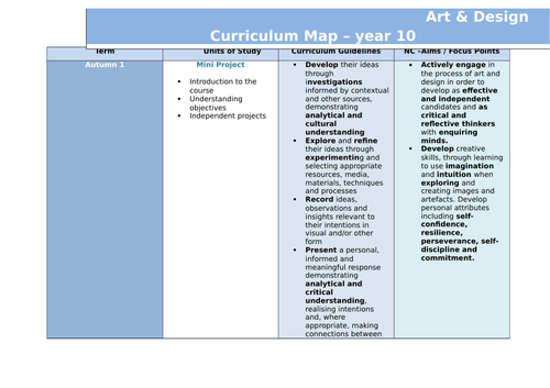 Curricum Map for Year 10 GCSE Art and Design