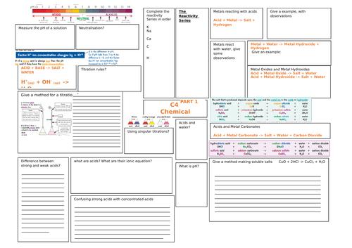 AQA 9-1 Chemistry C4 Revision Map