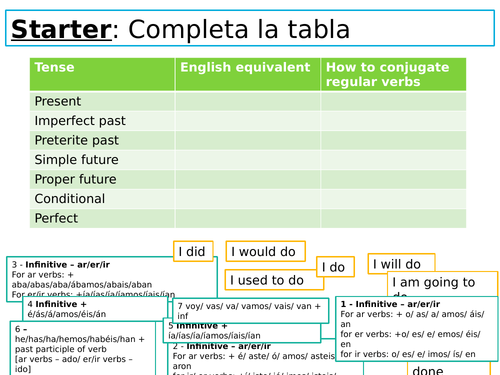 Spanish NEW AQA GCSE ALL TENSES/ GRAMMAR lesson