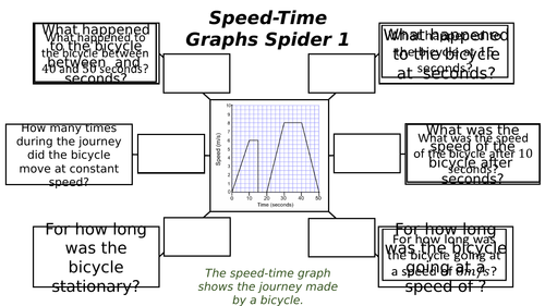 Speed-Time Graphs Spiders