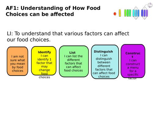 Food Choices Assessment for SEN secondary class