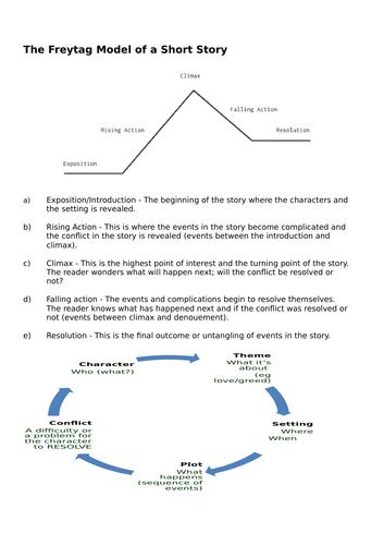 Ten Sentence Stories - activity sheets