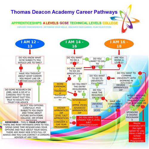 Secondary apprenticeships resources 1m x 1m careers and futher education routes poster for whole school displays fully editable malvernweather Images