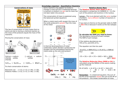 AQA 9-1 Combined Science Chemistry Paper One - Quantitative Chemistry Knowledge organiser