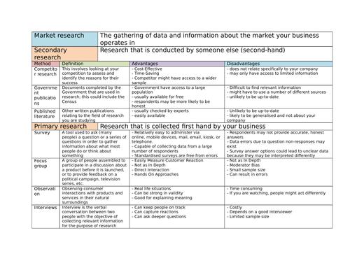 Business Studies Cambridge National knowledge organiser -  Research methods
