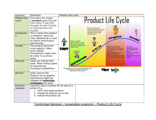 Business Studies Cambridge National knowledge organiser - Product life cycle
