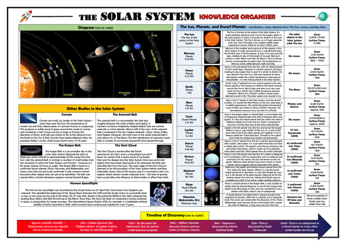The Solar System Knowledge Organiser/ Revision Mat!