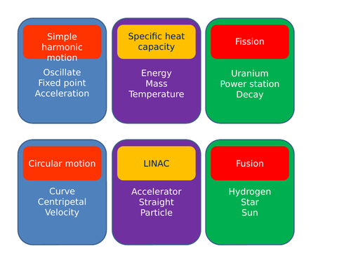 A Level Physics Taboo activity