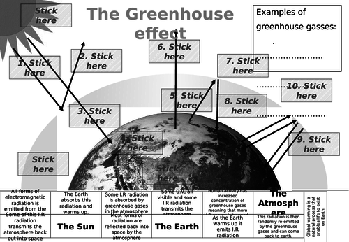 Greenhouse effect activity by kwillmont1 teaching resources tes the greenhouse effect cut and stick ccuart Gallery