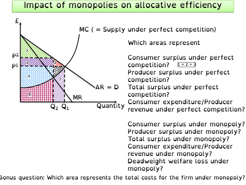 Areas of surplus, revenue, expenditure and deadweight loss under perfect competition versus monopoly
