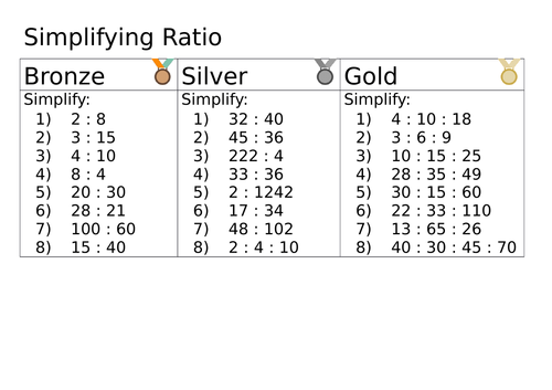 Simplifying Ratio Differentiated