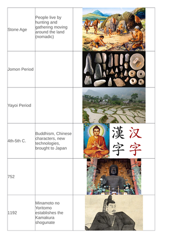 Time Line of Japanese History