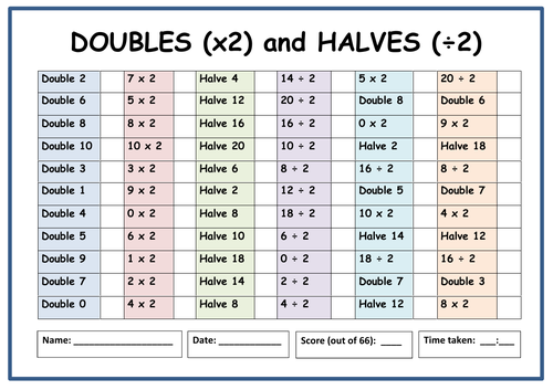 Doubles and Halves Speed Test (66 questions)