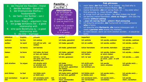 GCSE German knowledge organisers