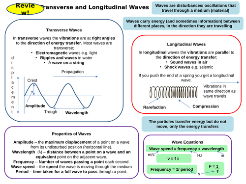 Waves Topic 6 part 1 Active Revision Card Activities for New AQA Physics GCSE
