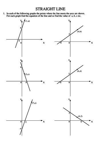 Straight Line: Equation from Graph