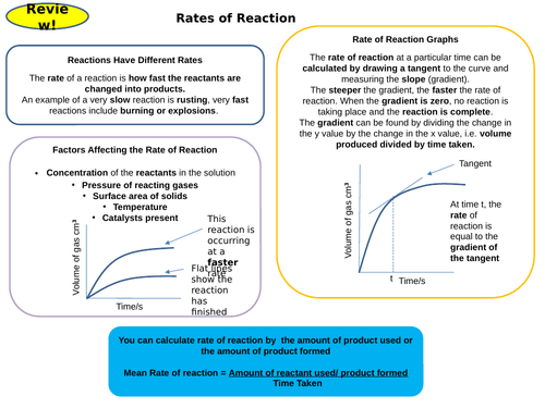The Rate & Extent of Chemical Change Topic 6 Active Revision Card Activities New AQA Chemistry GCSE