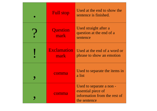 Punctuation Revision Activity
