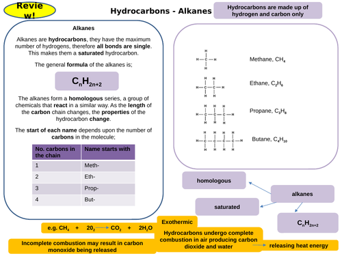 Organic Chemistry Topic 7 Active Revision Card Activities for New AQA Chemistry GCSE