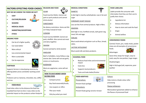 FACTORS EFFECTING FOOD CHOICE - REVISION AID/KNOWLEDGE ORGANISER