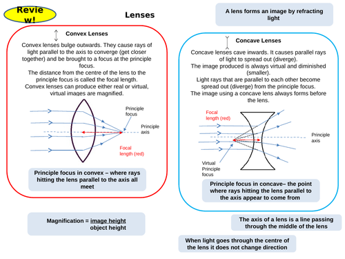 Waves Topic 6 Part 2 Active Revision Card Activities  for New AQA Physics GCSE