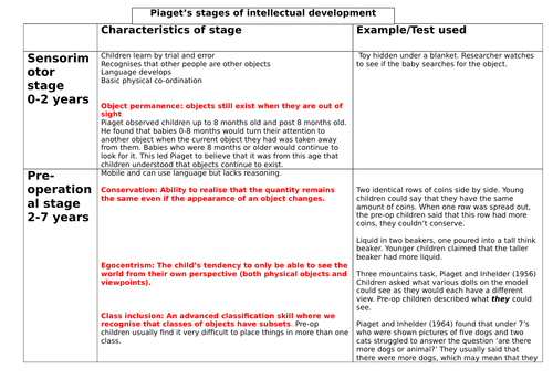 examples of piagets stages