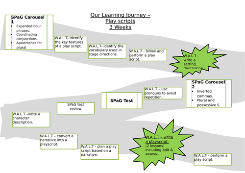 Playscripts Learning Journey.