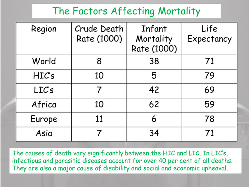 Factors Affecting Levels of Mortality - CIE AS Geography - Population