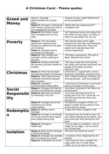 A Christmas Carol - Revision Quotes